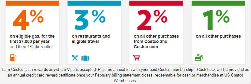 Costco信用卡返现比例